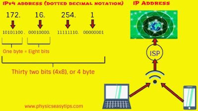 ip address-public ip address range,IP address classes,Public ip address range
