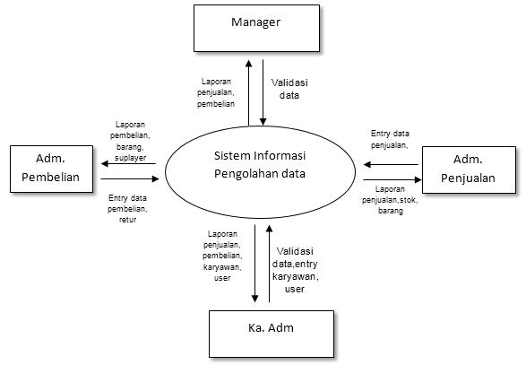Indahnya berbagi pemodelan proses diagram konteks dalam contoh gambar diatas diagram konteksnya tentang sistem informasi pengolahan data sebuah perusahaan untuk diagram konteks terdapat satu proses utama ccuart Images