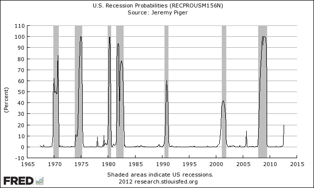 fred new york fed recession probability model