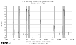 St Louis Fed Recession Probability
