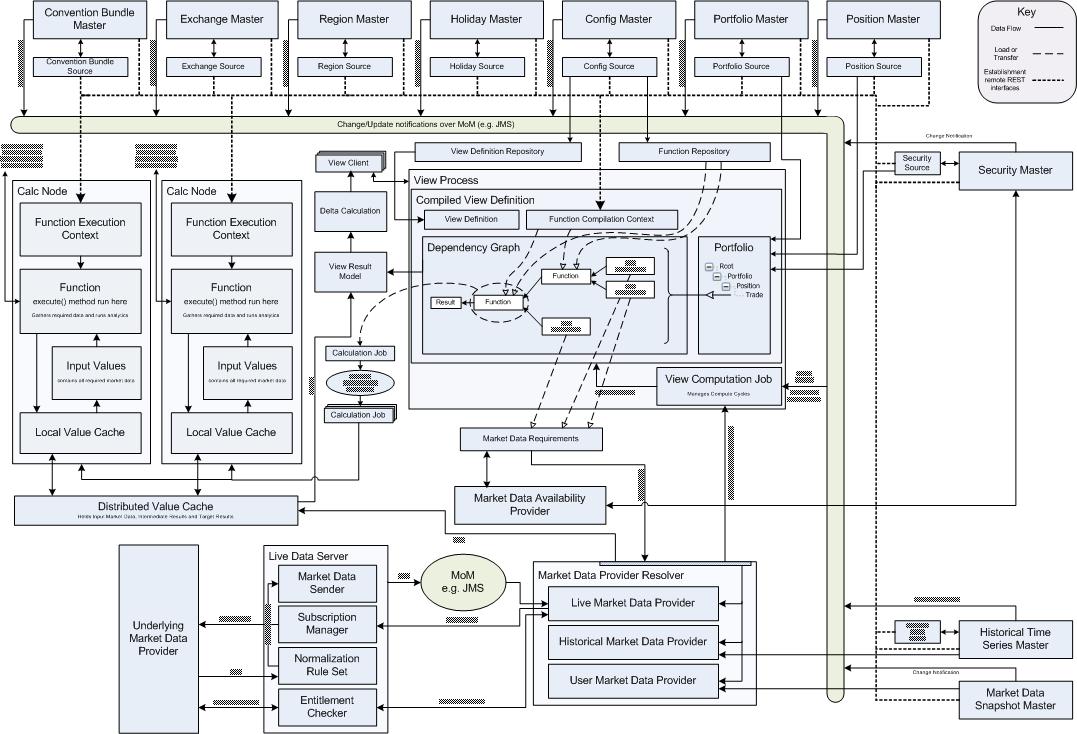 Data flow diagram trading system