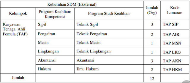 Lowogan Kerja Fresh Graduate/ Berpengalaman Perum Jasa Tirta I Desember 2016