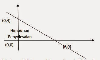 Sistem Pertidaksamaan Linear Dua Variabel Kelas X SMA