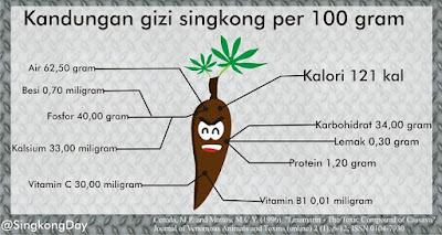 Cara Membuat Singkong Tumbuh Dengan Banyak Umbi, kandungan gizi singkong