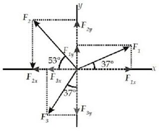 Contoh soal resultan vektor pada sumbu x dan sumbu y - berbagaireviews.com
