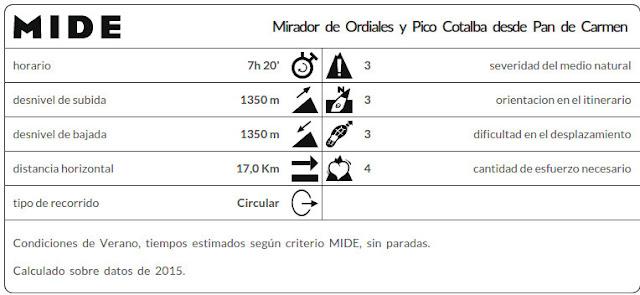 Datos MIDE ruta Mirador de Ordiales y Pico Cotalba
