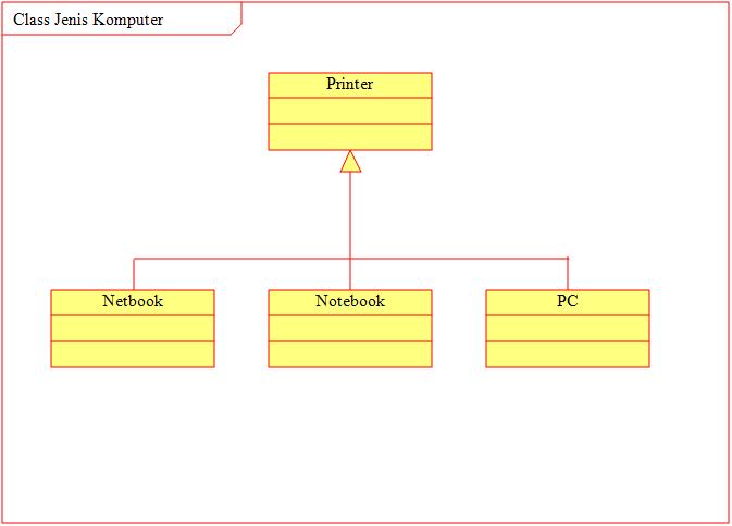 Contoh Kasus Use Case dan Class Diagram - Mari Belajar ...