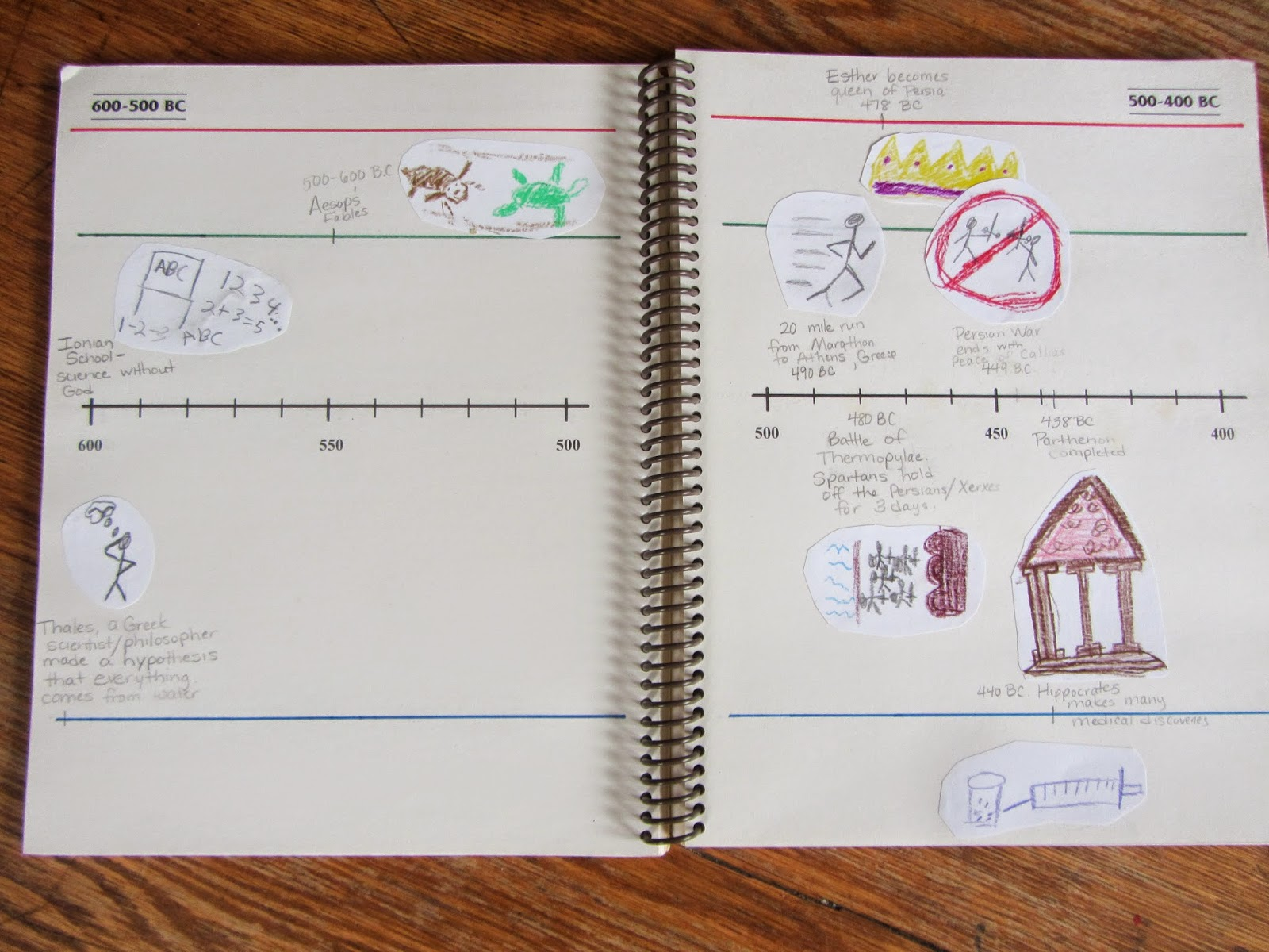 The Unlikely Homeschool How To Make A Simple Timeline