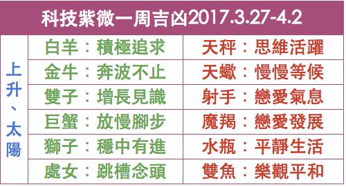 科技紫微一周綜合運勢吉凶2017.3.27-4.2