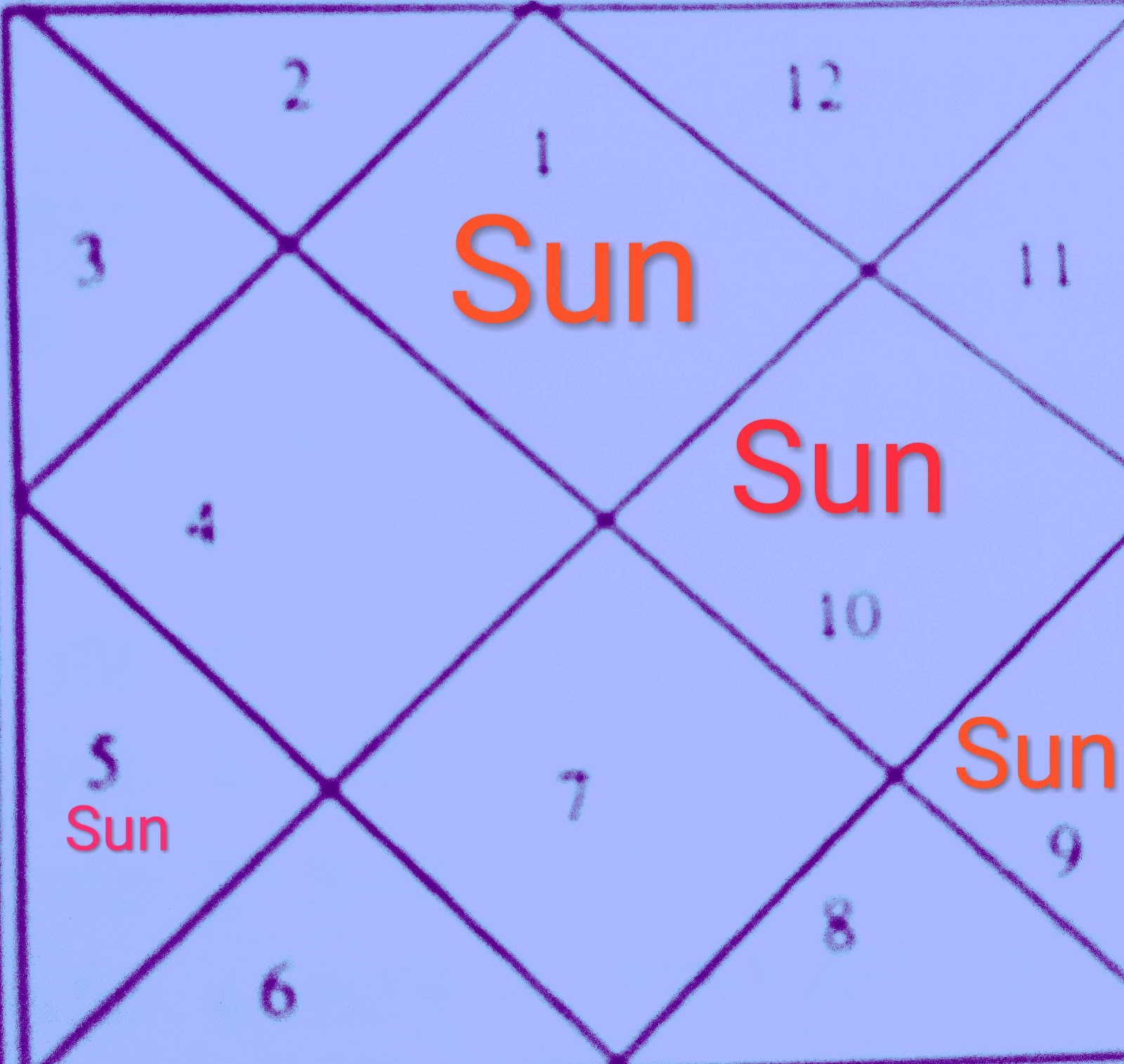 TRANSIT OF PLANETS: ON JULY 17, 2019 SUN WILL TRANSIT IN
