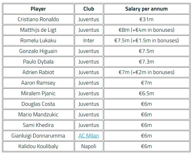Choáng với mức lương 'vô đối' của Ronaldo