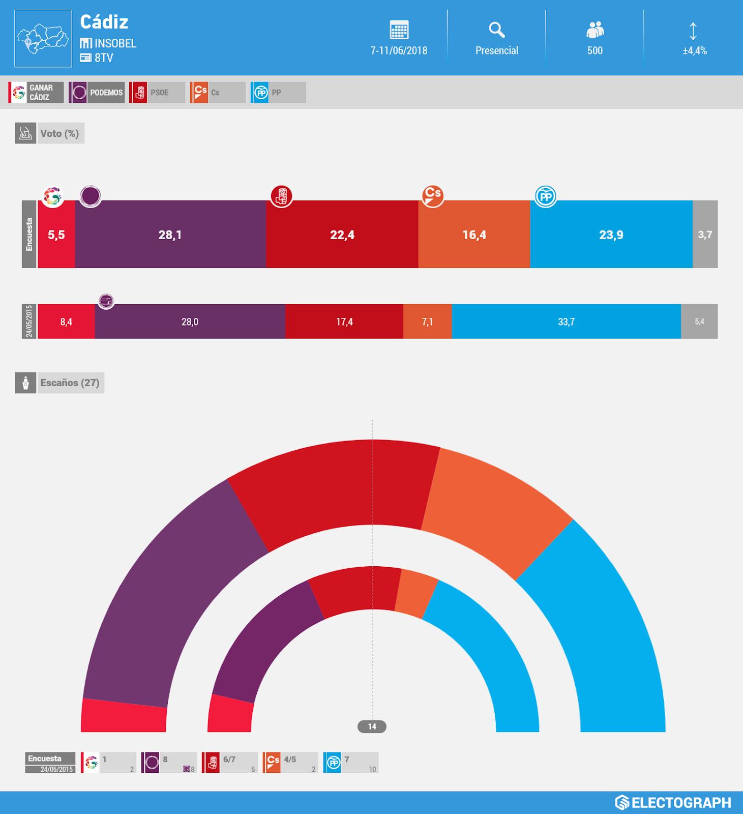 Gráfico de la encuesta para elecciones municipales en Cádiz realizada por Insobel para 8TV en junio de 2018