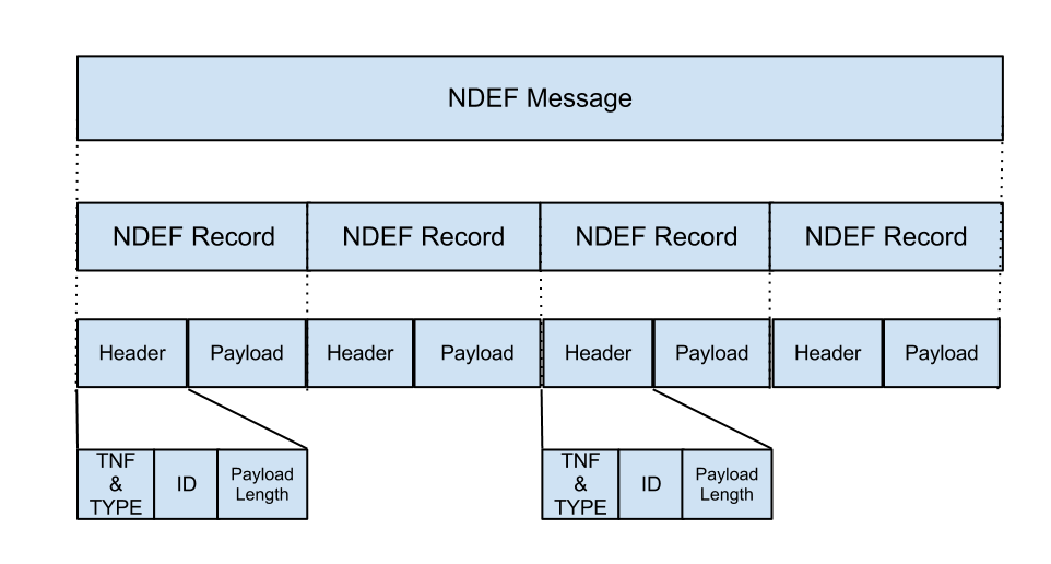02 01 04 18 09 14 01 20 08: NFC Data Exchange Format (NDEF)