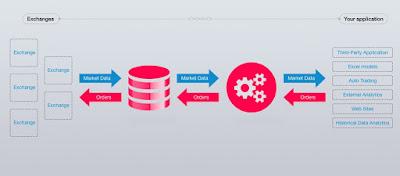 scenario based data structure and algorithm questions design