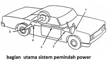 Harapan Satria: Tips : mengenal sistem penggerak roda