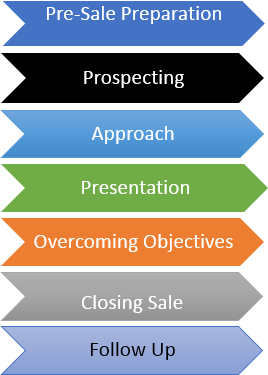 7 steps in personal selling process