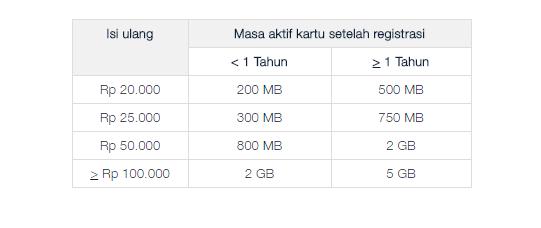 harga dan cara daftar beli paket jempol telkomsel