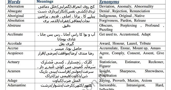 Medical College Stuff: MCAT English Vocabulary with URDU meanings by UHS