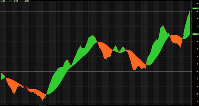 Ichimoku Cloud Based Real Trading System