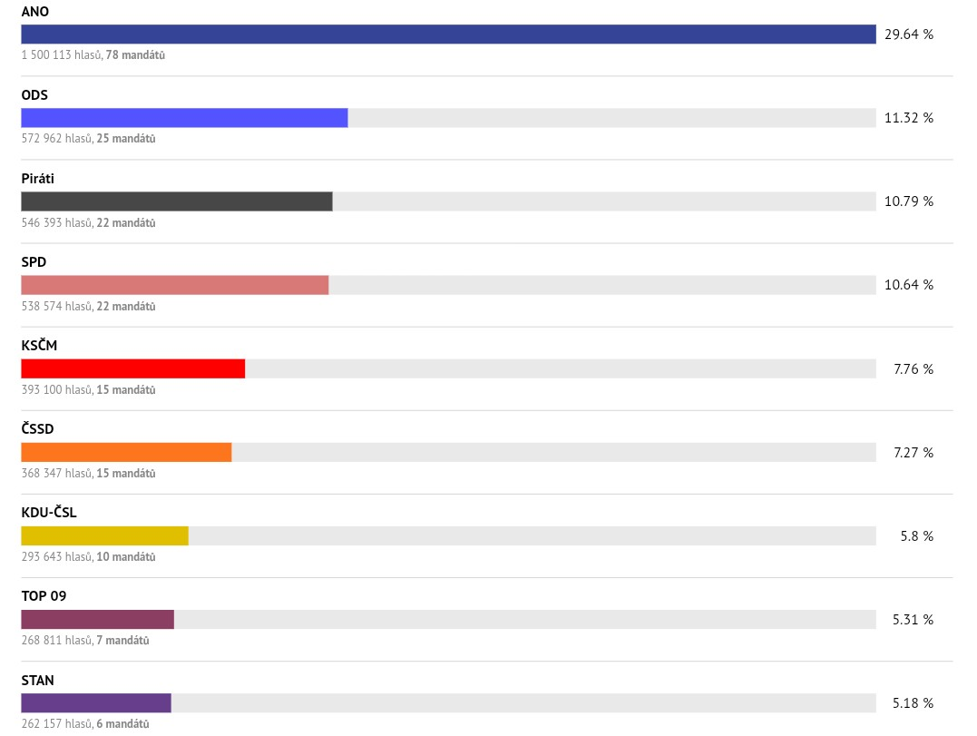 Výsledky voleb do PSP R2017
