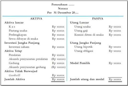 Bentuk Penyusunan NeracaS kontro (rekening)
