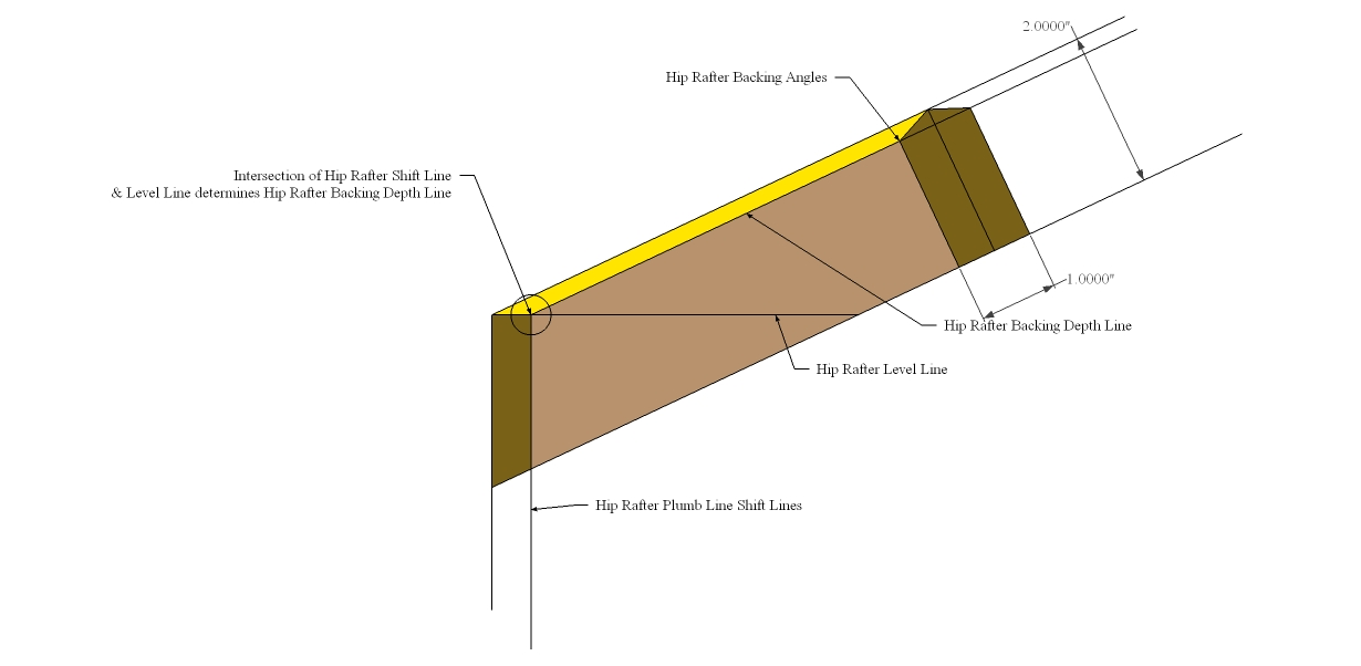 Roof Framing Geometry Hip Rafter Edge Bevel And Backing Angle
