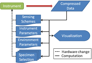 Diagram of automated and adaptive scientific imaging/sensing.
