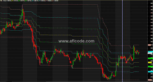 Advanced Level Pivot Trading