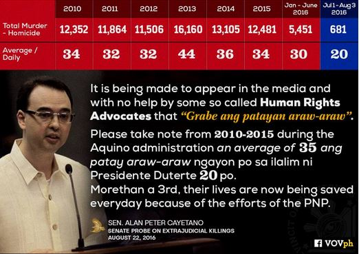 Senator Cayetano Proves The Decrease In Killings On Duterte Administration During Senate Inquiry!