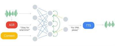 Mengenal Cara Kerja Google Duplex