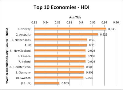 Mengukur Kualitas Hidup Manusia: HDI dan Indeks Gini