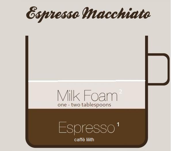 Latte, Cappuccino, Flat White, Macchiato Ve Mocha: Fark