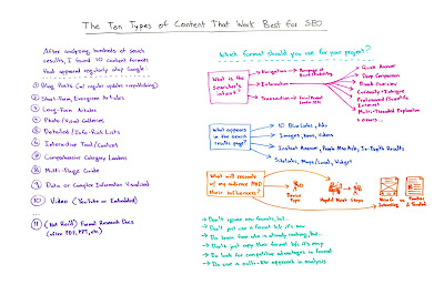 SEOs Top Ten Types of Content