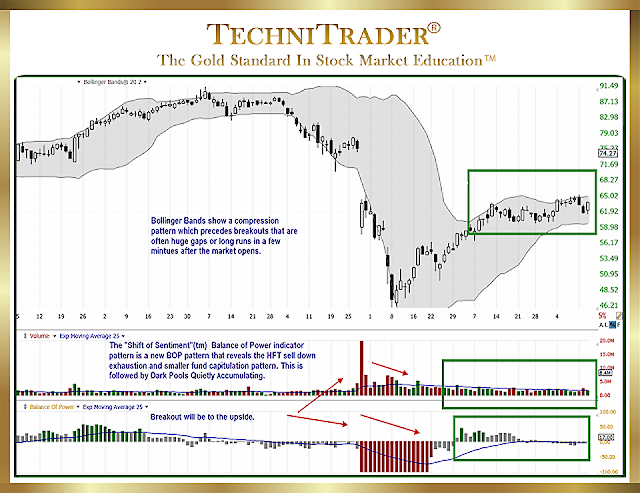 improving the use of bollinger bands - TechniTrader