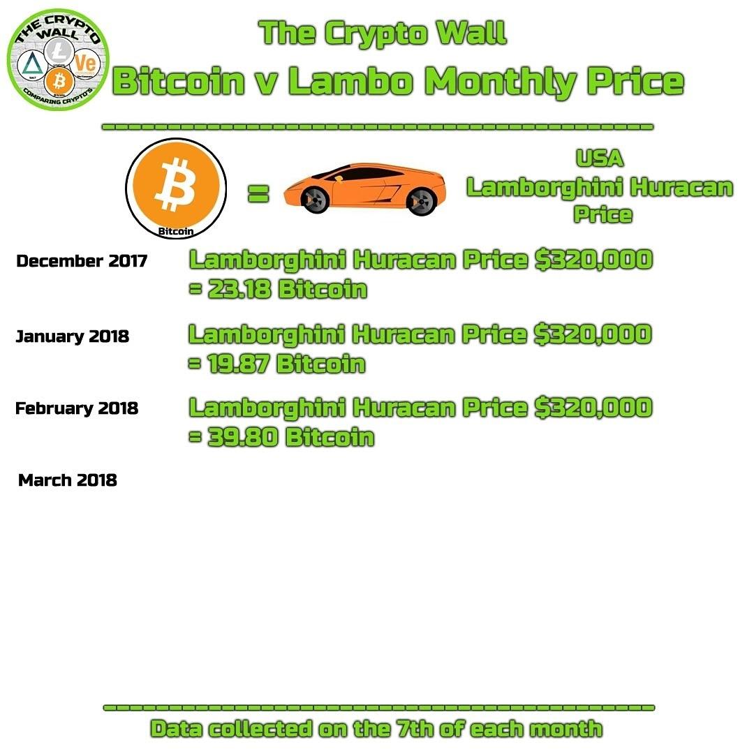 The Crypto Wall Comparing Crypto S Monthly Bitcoin V Lambo Price