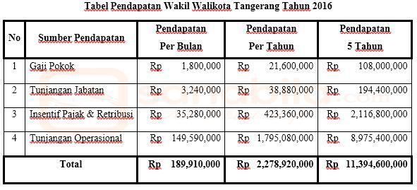 Pendapatan Wakil Walikota Tangerang Selatan