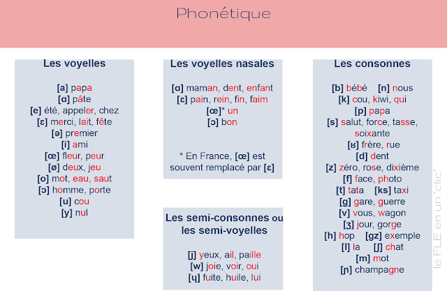 phonétique, FLE, le FLE en un 'clic'