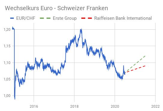 Liniendiagramm EUR/CHF-Kurs 2015-2020 mit Prognosen für 2021