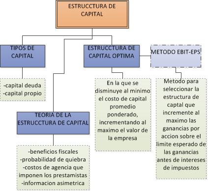 Estructura De Capital Mapa Conceptual