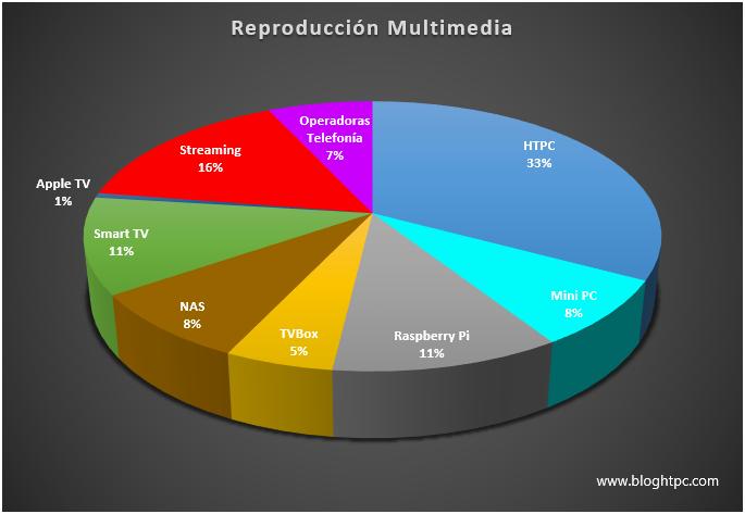 Reproducción Multimedia