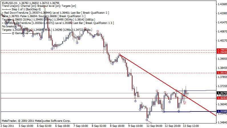 Daily Forex Trading System Tdtl Tom Demark Trend Lines Forex