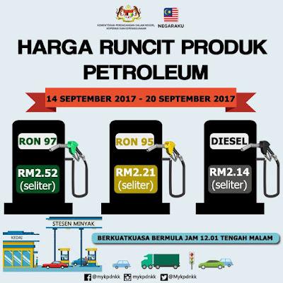 Harga Runcit Produk Petroleum (14 September 2017- 20 September 2017)