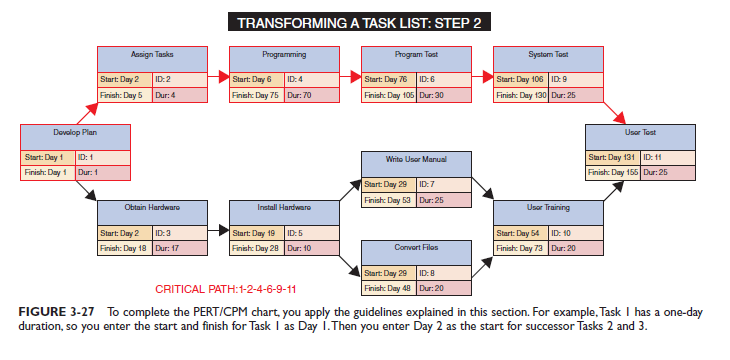 System analysis and design project management examples when you enter all the start and finish times you determine that the project will be completed on day 155 also you note that tasks 1 2 4 6 9 ccuart Images