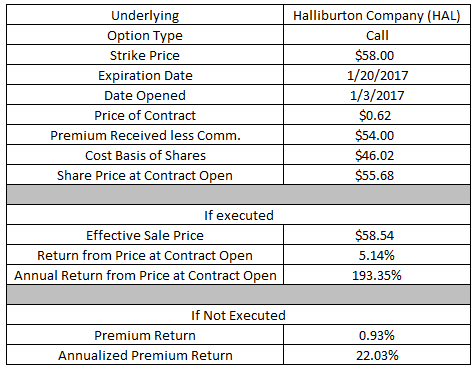 Halliburton employee stock options
