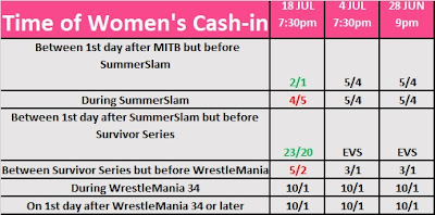 Date of Women's Money in the Bank cash-in betting odds for July 18th 2017