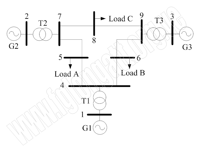 Fig.2 Sld of a general power system to studydifferent