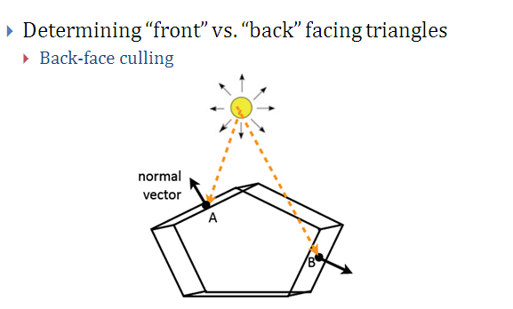 DOT PRODUCT OF VECTOR ,finding length of projection,back face cutting,