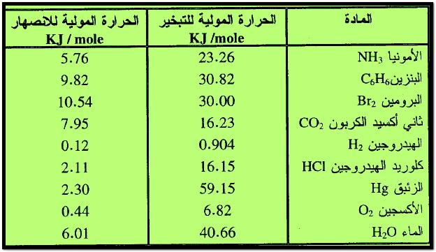 تعريفات ومفاهيم أساسية متعلقة بالحرارة تعرف على علم الكيمياء
