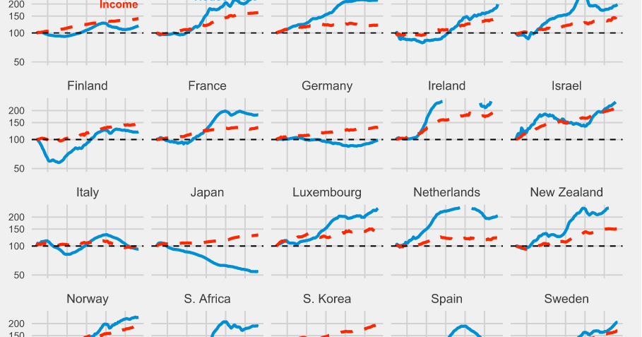 Comparing house price trends worldwide