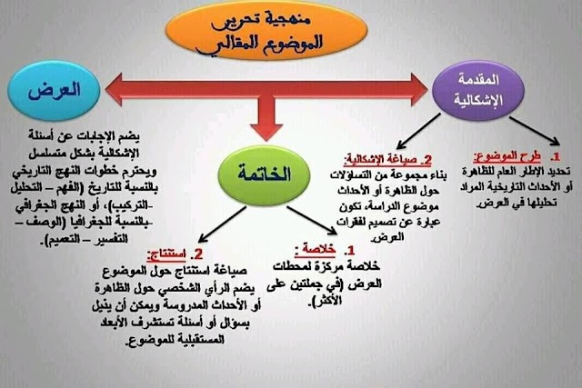 منهجية تحرير موضوع مقالي في مادة الاجتماعيات لتلاميذ الثانوي